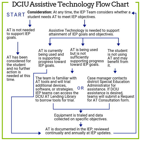 DCIU Assistive Technology Flow Chart
